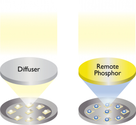 Remote Phosphor Diffuser Review Lighting Design Nulty