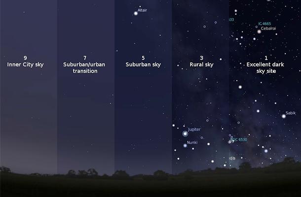 Bortle Scale Night Sky Light Pollution
