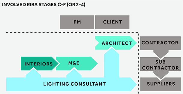riba-work-stages-2-4