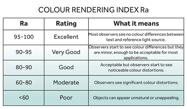 Colour Rendering Index Ra Table Quality Rating Effect Explanation